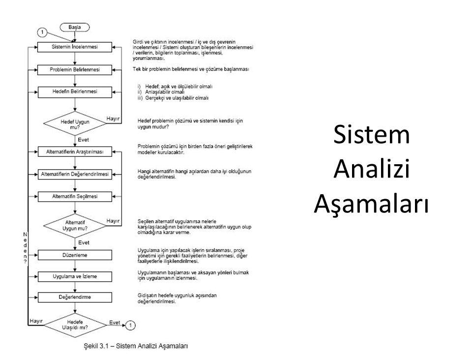 Sistem Analizi Aşamaları