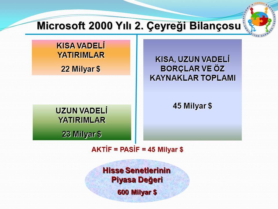 Microsoft 2000 Yılı 2.