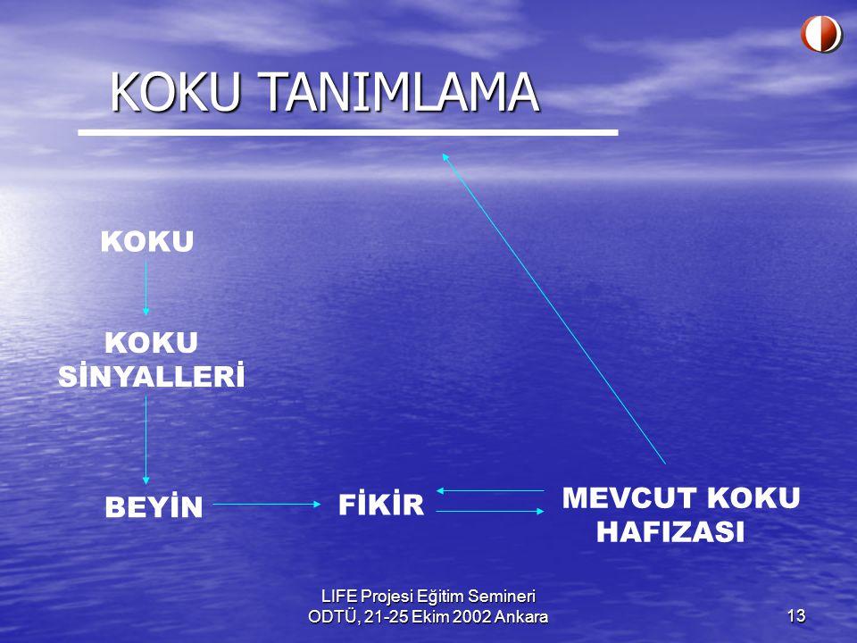 LIFE Projesi Eğitim Semineri ODTÜ, 21-25 Ekim 2002 Ankara13 KOKU KOKU SİNYALLERİ BEYİN FİKİR MEVCUT KOKU HAFIZASI KOKU TANIMLAMA