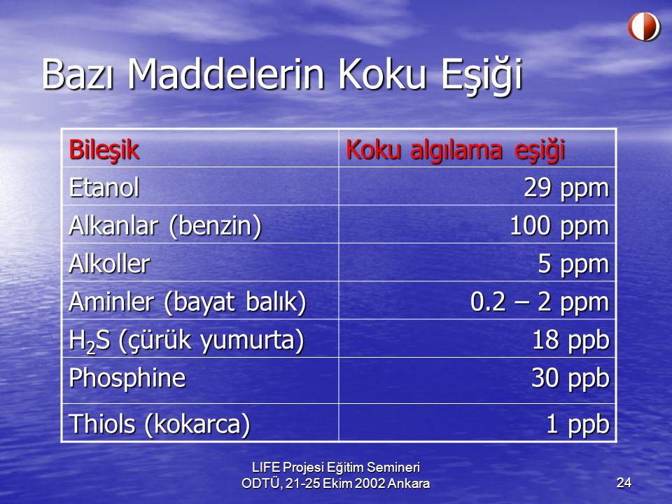 LIFE Projesi Eğitim Semineri ODTÜ, 21-25 Ekim 2002 Ankara24 Bazı Maddelerin Koku Eşiği Bileşik Koku algılama eşiği Etanol 29 ppm Alkanlar (benzin) 100