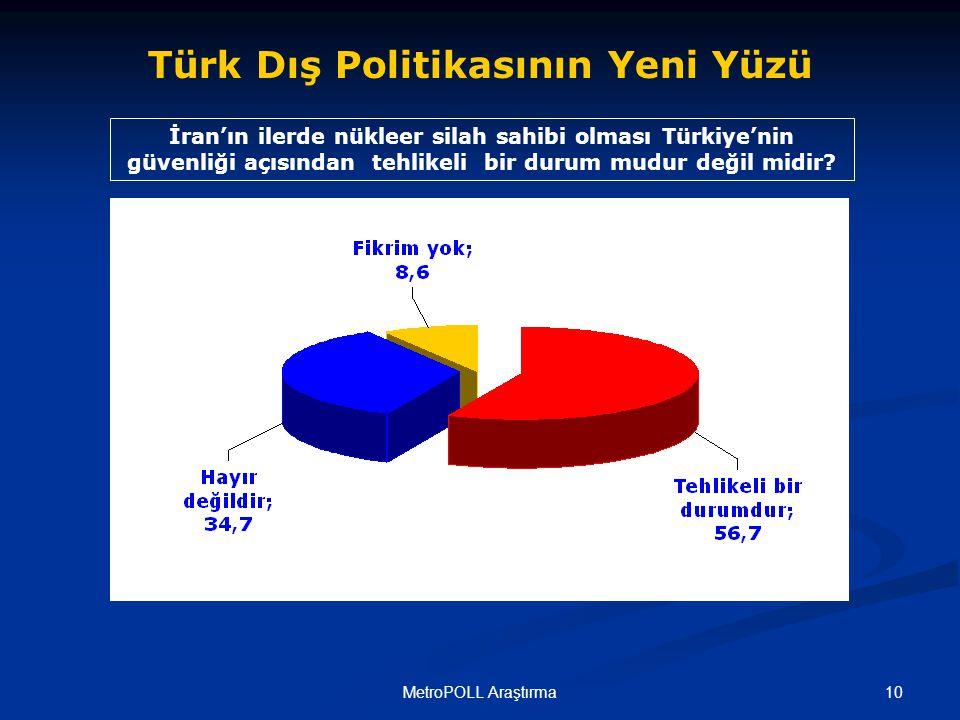 10MetroPOLL Araştırma İran'ın ilerde nükleer silah sahibi olması Türkiye'nin güvenliği açısından tehlikeli bir durum mudur değil midir.