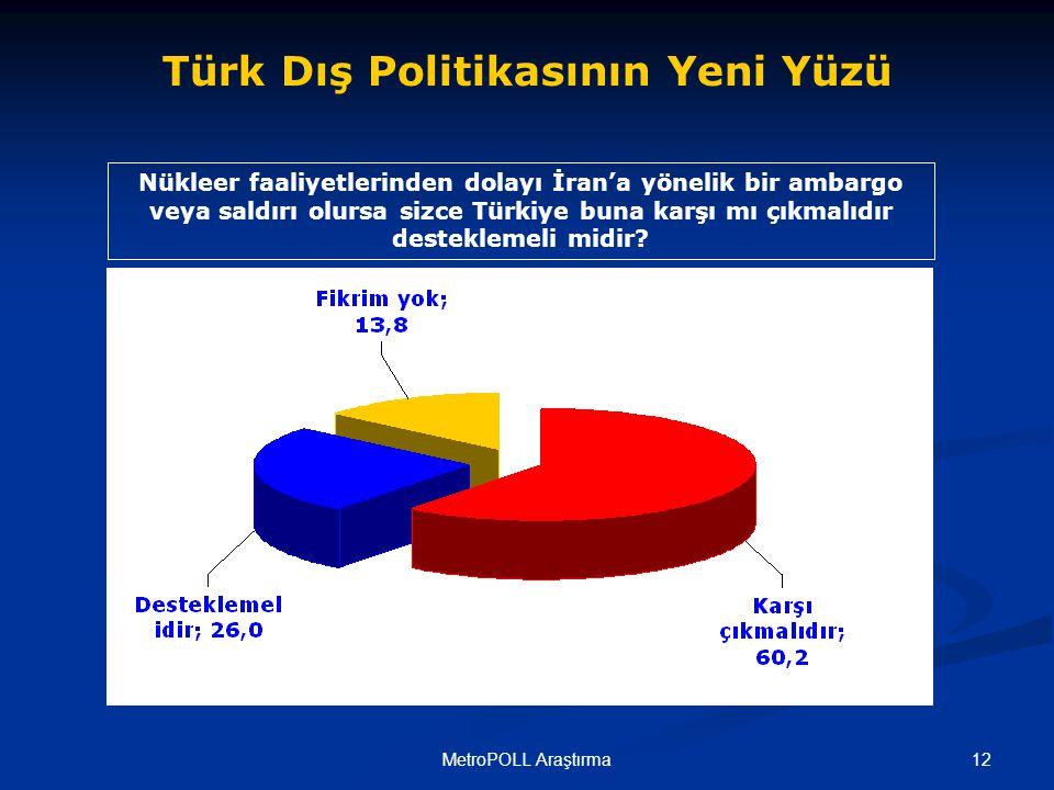 12MetroPOLL Araştırma Nükleer faaliyetlerinden dolayı İran'a yönelik bir ambargo veya saldırı olursa sizce Türkiye buna karşı mı çıkmalıdır desteklemeli midir.