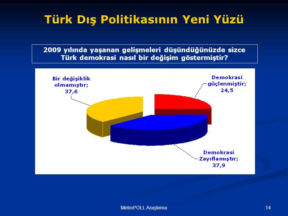 14MetroPOLL Araştırma 2009 yılında yaşanan gelişmeleri düşündüğünüzde sizce Türk demokrasi nasıl bir değişim göstermiştir.