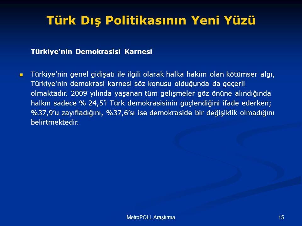 15MetroPOLL Araştırma Türkiye nin Demokrasisi Karnesi Türkiye nin genel gidişatı ile ilgili olarak halka hakim olan kötümser algı, Türkiye nin demokrasi karnesi söz konusu olduğunda da geçerli olmaktadır.