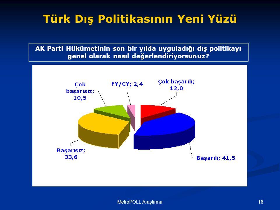 16MetroPOLL Araştırma AK Parti Hükümetinin son bir yılda uyguladığı dış politikayı genel olarak nasıl değerlendiriyorsunuz.