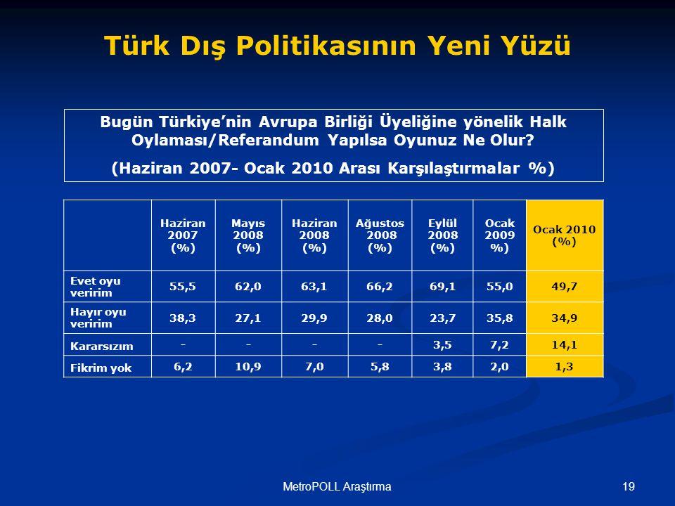 19MetroPOLL Araştırma Bugün Türkiye'nin Avrupa Birliği Üyeliğine yönelik Halk Oylaması/Referandum Yapılsa Oyunuz Ne Olur.