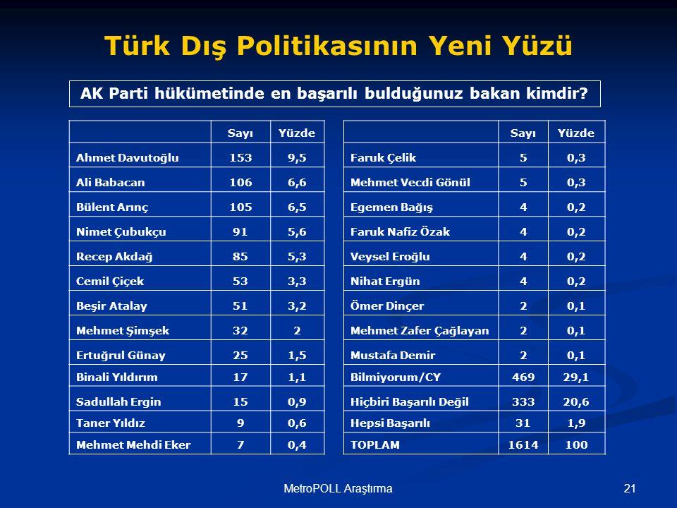 21MetroPOLL Araştırma AK Parti hükümetinde en başarılı bulduğunuz bakan kimdir.