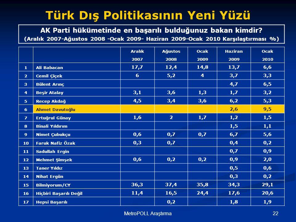 22MetroPOLL Araştırma AK Parti hükümetinde en başarılı bulduğunuz bakan kimdir.