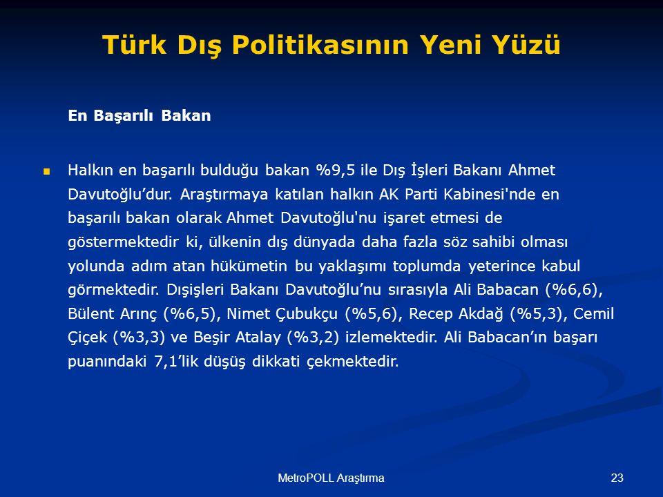 23MetroPOLL Araştırma Türk Dış Politikasının Yeni Yüzü En Başarılı Bakan Halkın en başarılı bulduğu bakan %9,5 ile Dış İşleri Bakanı Ahmet Davutoğlu'dur.