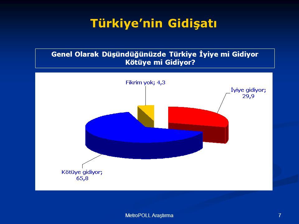 7MetroPOLL Araştırma Türkiye'nin Gidişatı Genel Olarak Düşündüğünüzde Türkiye İyiye mi Gidiyor Kötüye mi Gidiyor