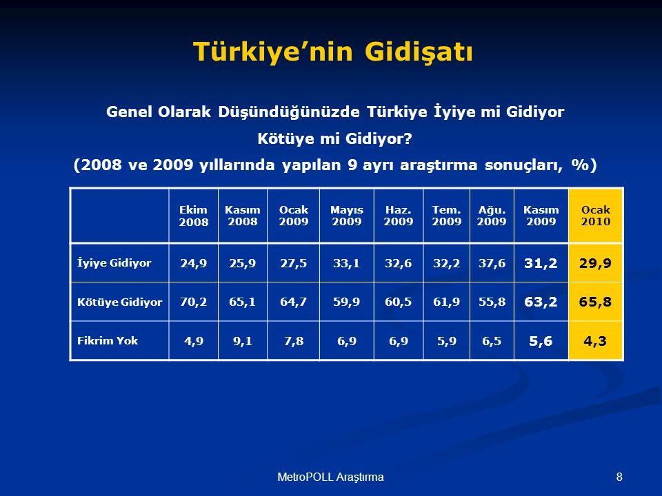 9MetroPOLL Araştırma Türkiye iyiye mi kötüye mi gidiyor.