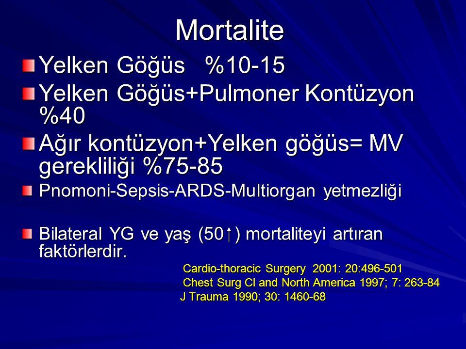 Mortalite Yelken Göğüs %10-15 Yelken Göğüs+Pulmoner Kontüzyon %40 Ağır kontüzyon+Yelken göğüs= MV gerekliliği %75-85 Pnomoni-Sepsis-ARDS-Multiorgan yetmezliği Bilateral YG ve yaş (50  ) mortaliteyi artıran faktörlerdir.