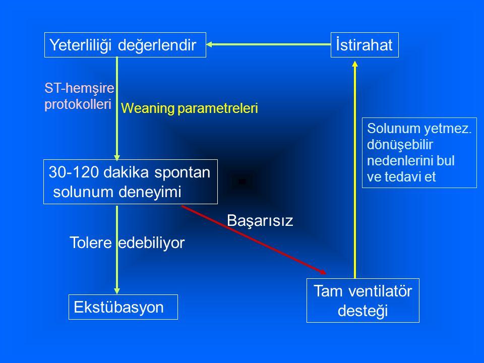 Yeterliliği değerlendir 30-120 dakika spontan solunum deneyimi Ekstübasyon Tam ventilatör desteği İstirahat Başarısız Tolere edebiliyor Weaning parametreleri ST-hemşire protokolleri Solunum yetmez.