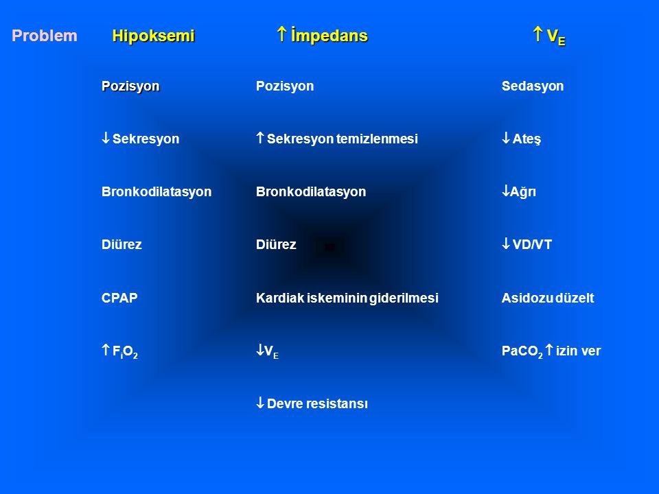 PozisyonPozisyonSedasyon  Sekresyon  Sekresyon temizlenmesi  Ateş Bronkodilatasyon  Ağrı Diürez  VD/VT CPAPKardiak iskeminin giderilmesiAsidozu d
