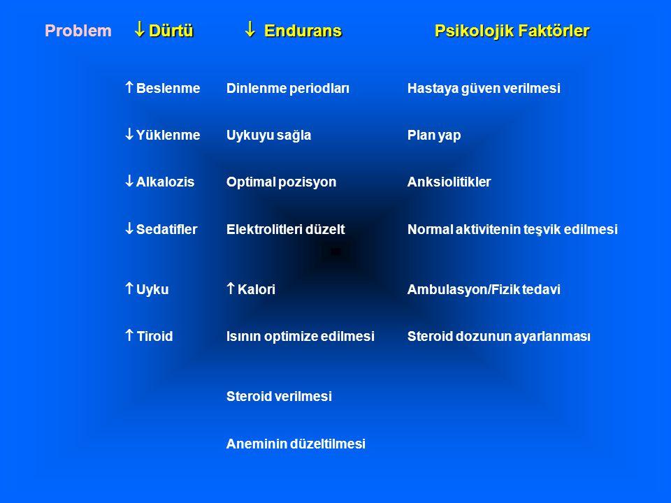  Beslenme Dinlenme periodlarıHastaya güven verilmesi  Yüklenme Uykuyu sağlaPlan yap  Alkalozis Optimal pozisyonAnksiolitikler  Sedatifler Elektrol
