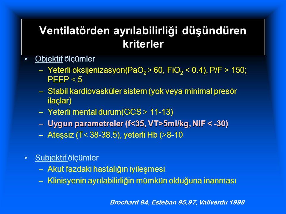 Ventilatörden ayrılabilirliği düşündüren kriterler Objektif ölçümler –Yeterli oksijenizasyon(PaO 2 > 60, FiO 2 150; PEEP < 5 –Stabil kardiovasküler sistem (yok veya minimal presör ilaçlar) –Yeterli mental durum(GCS > 11-13) –Uygun parametreler (f 5ml/kg, NIF 5ml/kg, NIF < -30) –Ateşsiz (T 8-10 Subjektif ölçümler –Akut fazdaki hastalığın iyileşmesi –Klinisyenin ayrılabilirliğin mümkün olduğuna inanması Brochard 94, Esteban 95,97, Vallverdu 1998