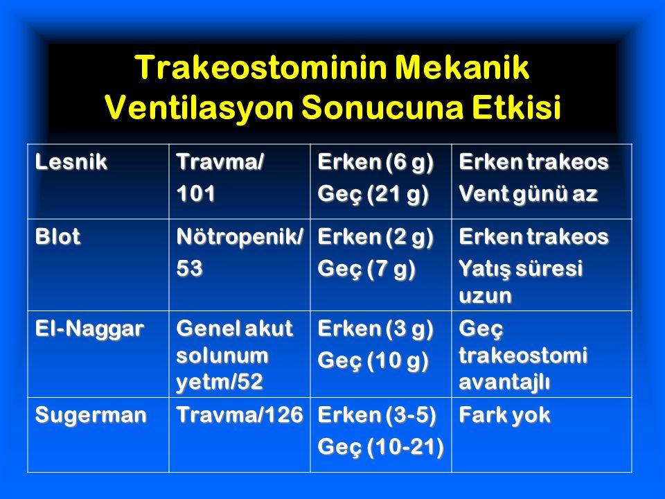 Trakeostominin Mekanik Ventilasyon Sonucuna Etkisi LesnikTravma/101 Erken (6 g) Geç (21 g) Erken trakeos Vent günü az BlotNötropenik/53 Erken (2 g) Geç (7 g) Erken trakeos Yatı ş süresi uzun El-Naggar Genel akut solunum yetm/52 Erken (3 g) Geç (10 g) Geç trakeostomi avantajlı SugermanTravma/126 Erken (3-5) Geç (10-21) Fark yok