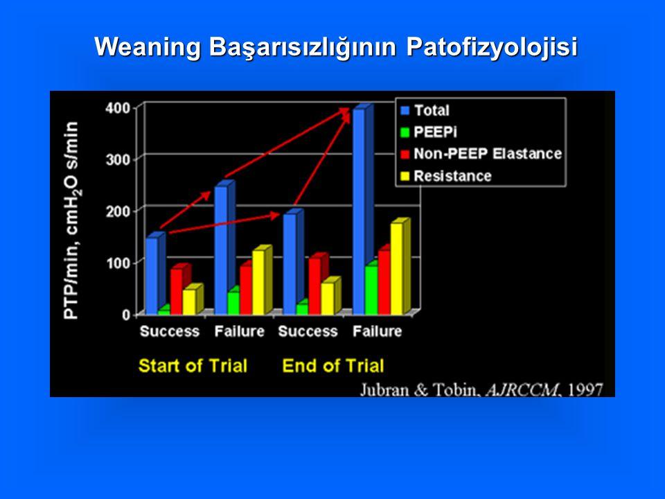 Weaning Başarısızlığının Patofizyolojisi
