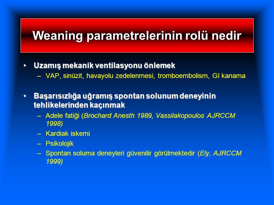 Weaning parametrelerinin rolü nedir Uzamış mekanik ventilasyonu önlemekUzamış mekanik ventilasyonu önlemek –VAP, sinüzit, havayolu zedelenmesi, tromboembolism, GI kanama Başarısızlığa uğramış spontan solunum deneyinin tehlikelerinden kaçınmakBaşarısızlığa uğramış spontan solunum deneyinin tehlikelerinden kaçınmak –Adele fatiği (Brochard Anesth 1989, Vassilakopoulos AJRCCM 1998) –Kardiak iskemi –Psikolojik –Spontan soluma deneyleri güvenilir görülmektedir (Ely, AJRCCM 1999)