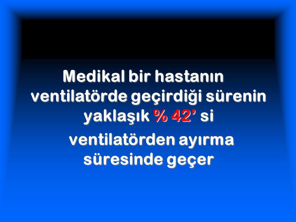 Medikal bir hastanın ventilatörde geçirdi ğ i sürenin yakla ş ık % 42' si ventilatörden ayırma süresinde geçer ventilatörden ayırma süresinde geçer