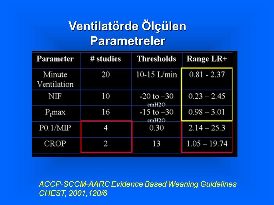 Ventilatörde Ölçülen Parametreler ACCP-SCCM-AARC Evidence Based Weaning Guidelines CHEST, 2001,120/6