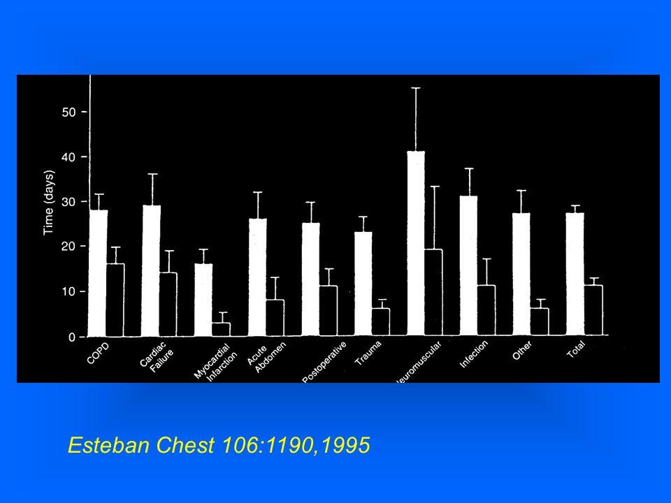 Esteban Chest 106:1190,1995