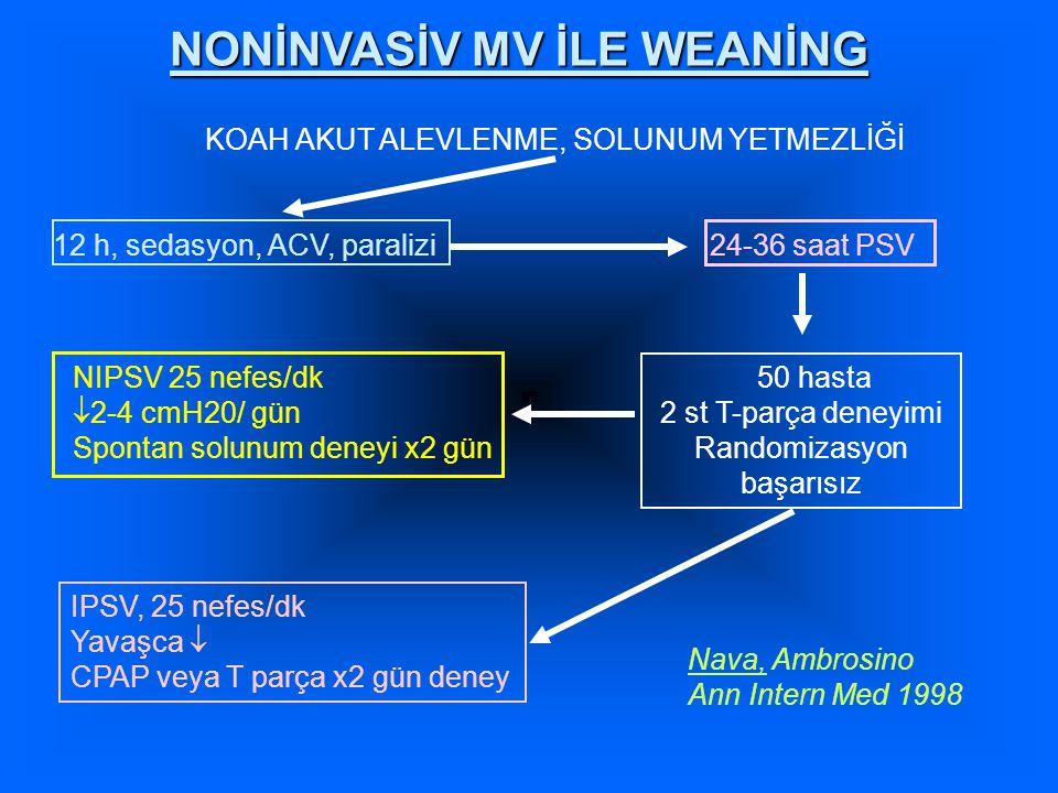 NONİNVASİV MV İLE WEANİNG KOAH AKUT ALEVLENME, SOLUNUM YETMEZLİĞİ 12 h, sedasyon, ACV, paralizi 24-36 saat PSV 50 hasta 2 st T-parça deneyimi Randomizasyon başarısız NIPSV 25 nefes/dk  2-4 cmH20/ gün Spontan solunum deneyi x2 gün IPSV, 25 nefes/dk Yavaşca  CPAP veya T parça x2 gün deney Nava, Ambrosino Ann Intern Med 1998