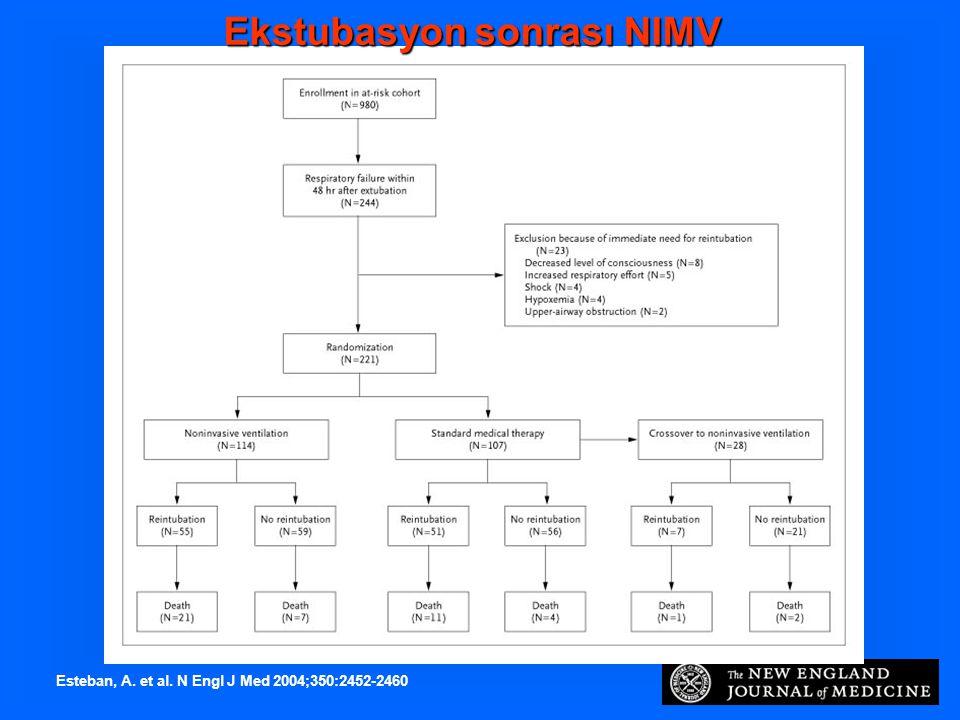 Esteban, A. et al. N Engl J Med 2004;350:2452-2460 Ekstubasyon sonrası NIMV