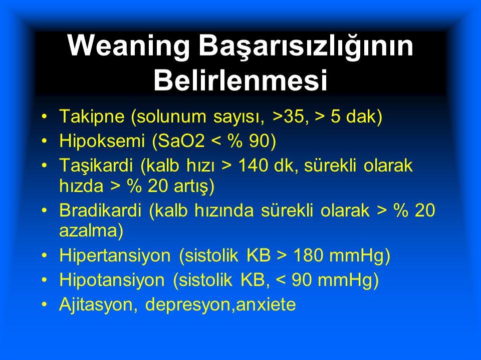 Weaning Başarısızlığının Belirlenmesi Takipne (solunum sayısı, >35, > 5 dak) Hipoksemi (SaO2 < % 90) Taşikardi (kalb hızı > 140 dk, sürekli olarak hız