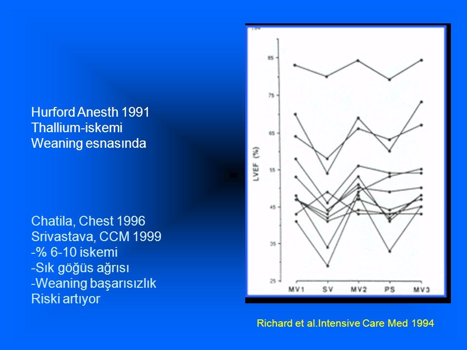 Richard et al.Intensive Care Med 1994 Hurford Anesth 1991 Thallium-iskemi Weaning esnasında Chatila, Chest 1996 Srivastava, CCM 1999 -% 6-10 iskemi -Sık göğüs ağrısı -Weaning başarısızlık Riski artıyor