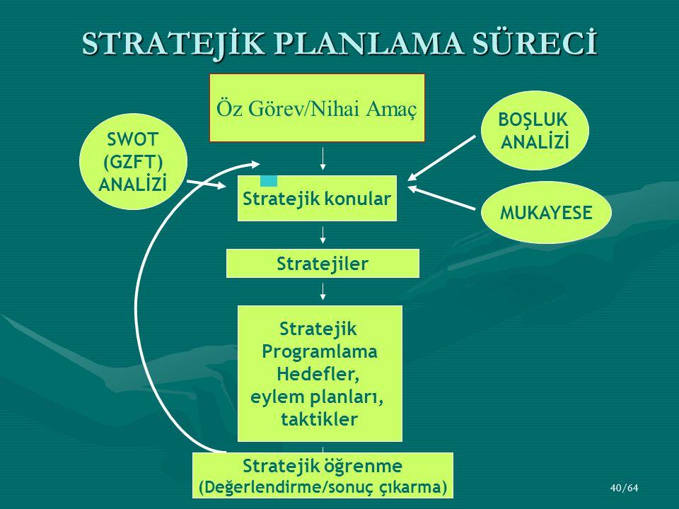 40/64 STRATEJİK PLANLAMA SÜRECİ Öz Görev/Nihai Amaç Stratejik konular Stratejik Programlama Hedefler, eylem planları, taktikler SWOT (GZFT) ANALİZİ BOŞLUK ANALİZİ Stratejiler MUKAYESE Stratejik öğrenme (Değerlendirme/sonuç çıkarma)