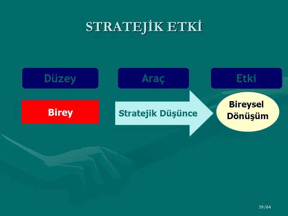 59/64 STRATEJİK ETKİ Düzey Araç Birey Stratejik Düşünce BireyselDönüşüm Etki