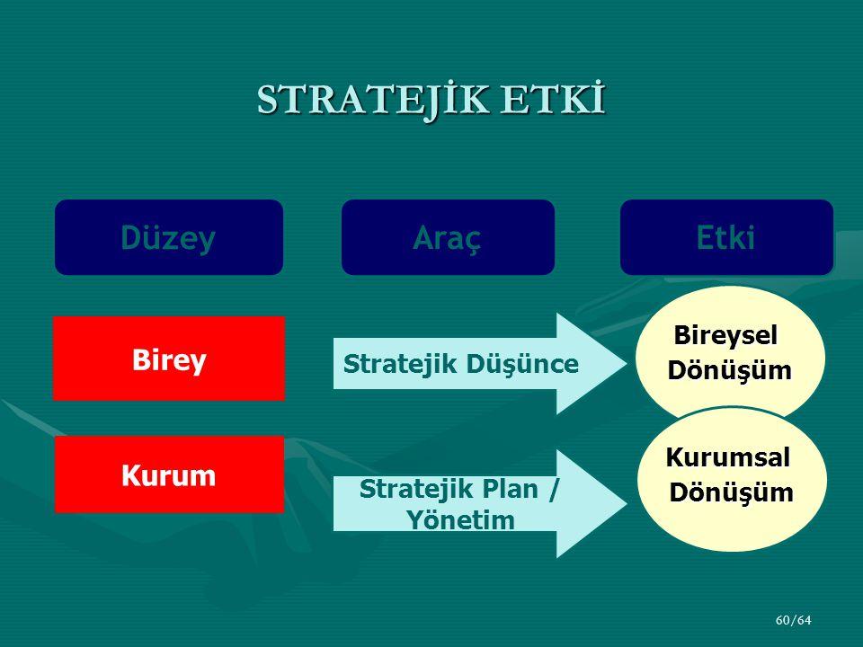 60/64 Düzey Araç Birey Kurum Stratejik Düşünce BireyselDönüşüm Stratejik Plan / Yönetim KurumsalDönüşüm Etki STRATEJİK ETKİ