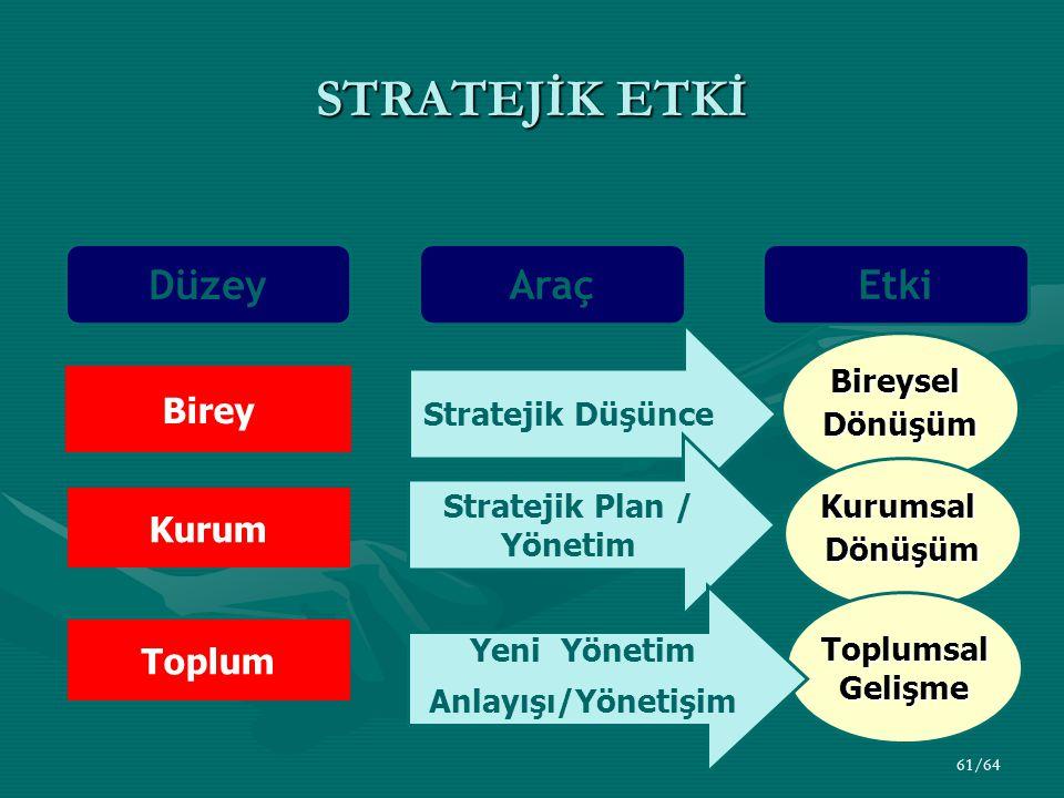 61/64 STRATEJİK ETKİ Düzey Araç Birey Toplum Kurum Stratejik Düşünce BireyselDönüşüm Stratejik Plan / Yönetim KurumsalDönüşüm Toplumsal Gelişme Etki Yeni Yönetim Anlayışı/Yönetişim