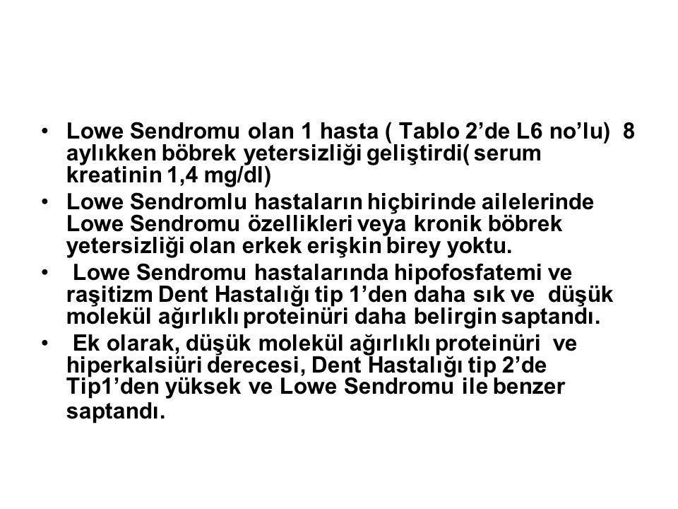 Lowe Sendromu olan 1 hasta ( Tablo 2'de L6 no'lu) 8 aylıkken böbrek yetersizliği geliştirdi( serum kreatinin 1,4 mg/dl) Lowe Sendromlu hastaların hiçb