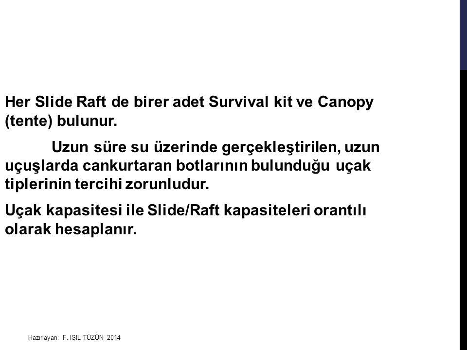 Hazırlayan: F. IŞIL TÜZÜN 2014 Her Slide Raft de birer adet Survival kit ve Canopy (tente) bulunur. Uzun süre su üzerinde gerçekleştirilen, uzun uçuşl