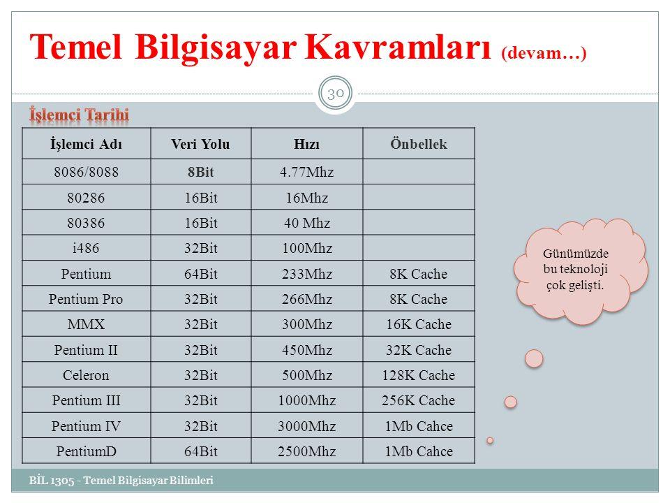 Temel Bilgisayar Kavramları (devam…) İşlemci AdıVeri YoluHızıÖnbellek 8086/80888Bit4.77Mhz 8028616Bit16Mhz 8038616Bit40 Mhz i48632Bit100Mhz Pentium64Bit233Mhz8K Cache Pentium Pro32Bit266Mhz8K Cache MMX32Bit300Mhz16K Cache Pentium II32Bit450Mhz32K Cache Celeron32Bit500Mhz128K Cache Pentium III32Bit1000Mhz256K Cache Pentium IV32Bit3000Mhz1Mb Cahce PentiumD64Bit2500Mhz1Mb Cahce BİL 1305 - Temel Bilgisayar Bilimleri 30 Günümüzde bu teknoloji çok gelişti.