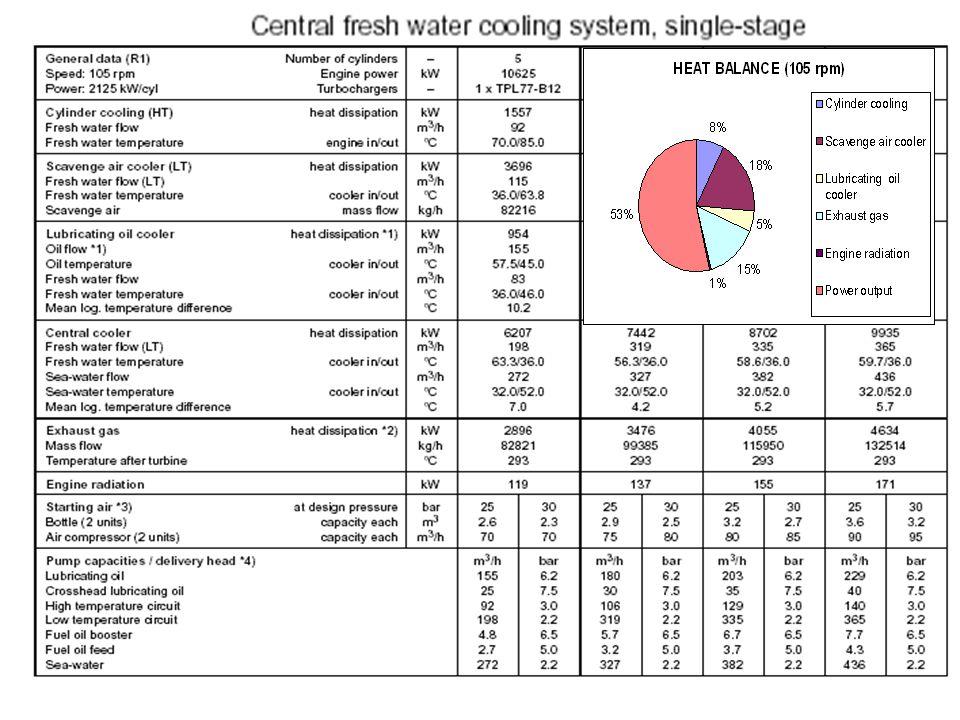 Basitleştirilmiş bir Merkezi soğutma sistemi