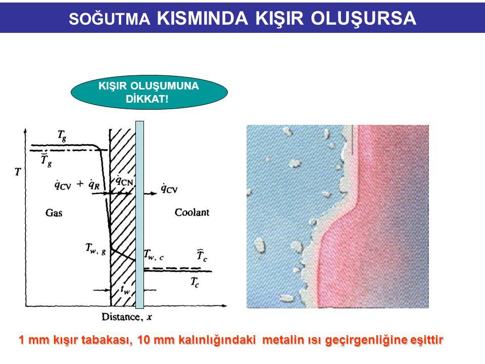 Soğutma sisteminde ve ısı değiştiricilerde kirlenme ve kireç oluşumu Isı değiştiricilerin performansı ısı transfer yüzeylerinde depozit oluşumuyla azalır.