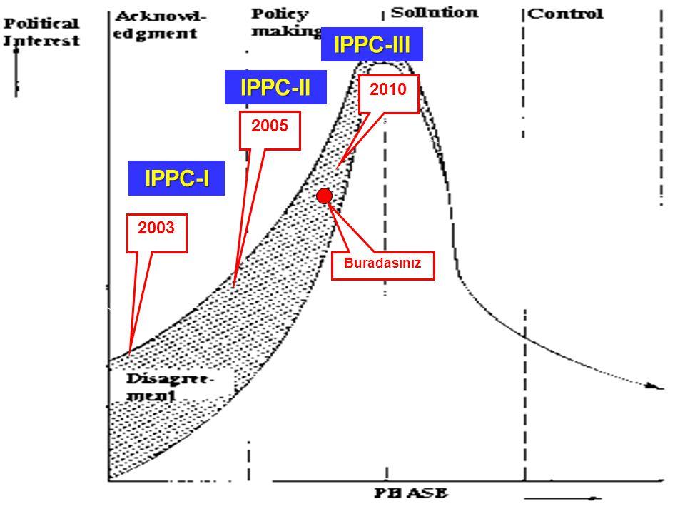 2003 2005 Buradasınız IPPC-I IPPC-II IPPC-III 2010