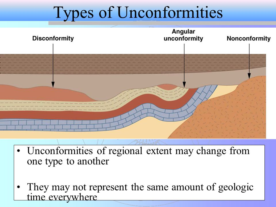 Unconformities of regional extent may change from one type to another They may not represent the same amount of geologic time everywhere Types of Unconformities