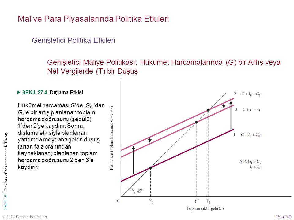15 of 39 PART V The Core of Macroeconomic Theory © 2012 Pearson Education Hükümet harcaması G'de, G 0 'dan G 1 'e bir artış planlanan toplam harcama d