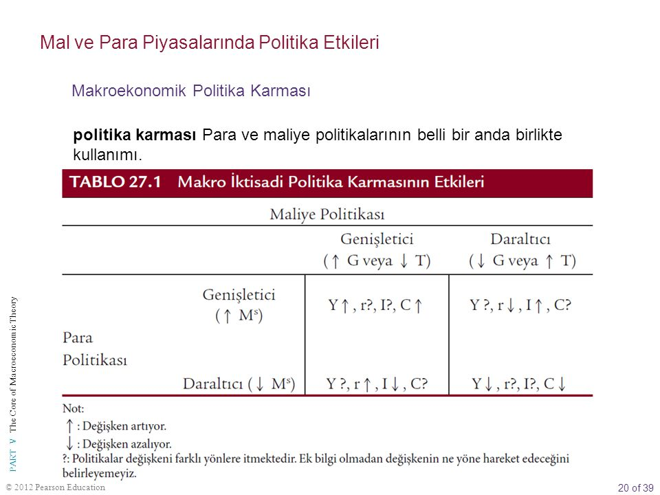 20 of 39 PART V The Core of Macroeconomic Theory © 2012 Pearson Education politika karması Para ve maliye politikalarının belli bir anda birlikte kull