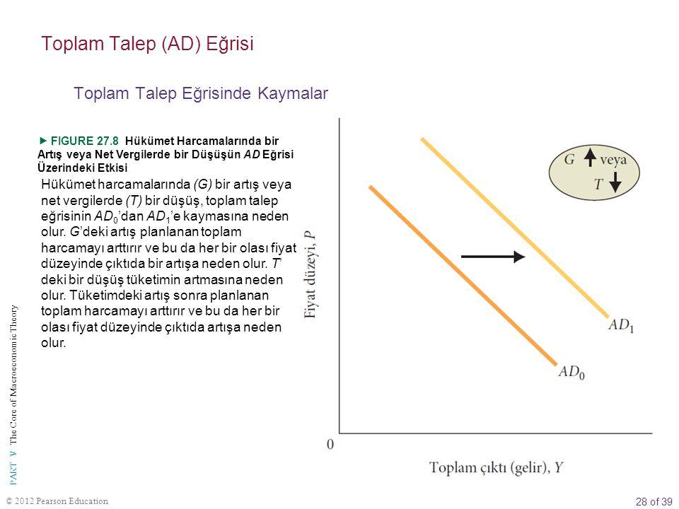 28 of 39 PART V The Core of Macroeconomic Theory © 2012 Pearson Education Hükümet harcamalarında (G) bir artış veya net vergilerde (T) bir düşüş, topl