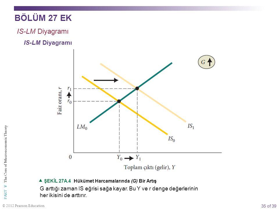 35 of 39 PART V The Core of Macroeconomic Theory © 2012 Pearson Education G arttığı zaman IS eğrisi sağa kayar. Bu Y ve r denge değerlerinin her ikisi