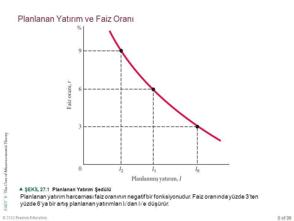 5 of 39 PART V The Core of Macroeconomic Theory © 2012 Pearson Education Planlanan yatırım harcaması faiz oranının negatif bir fonksiyonudur. Faiz ora