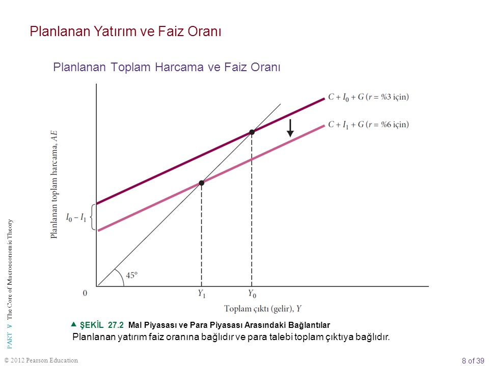 8 of 39 PART V The Core of Macroeconomic Theory © 2012 Pearson Education Planlanan yatırım faiz oranına bağlıdır ve para talebi toplam çıktıya bağlıdı