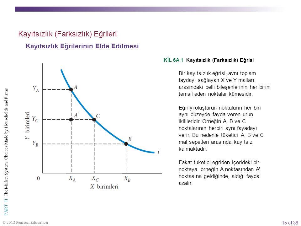 15 of 38 PART II The Market System: Choices Made by Households and Firms © 2012 Pearson Education  ŞEKİL 6A.1 Kayıtsızlık (Farksızlık) Eğrisi Bir kay