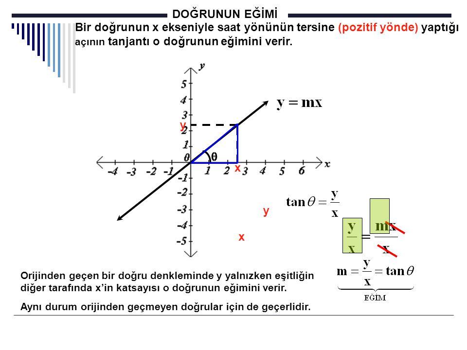 DOĞRUNUN EĞİMİ Bir doğrunun x ekseniyle saat yönünün tersine (pozitif yönde) yaptığı açının tanjantı o doğrunun eğimini verir.  x y  x y Orijinden g