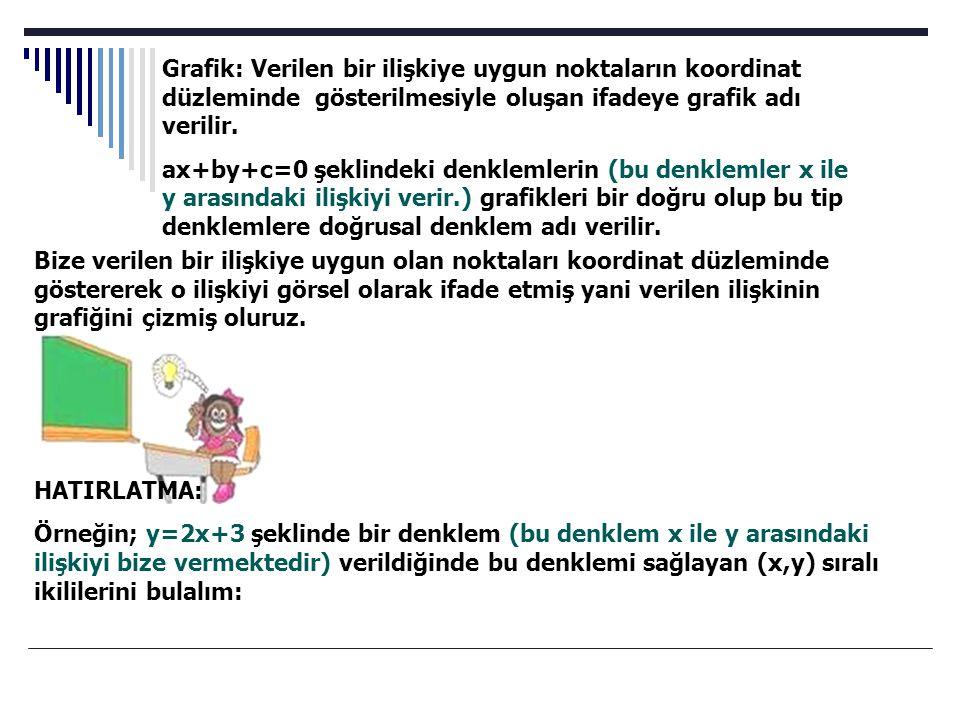 Grafik: Verilen bir ilişkiye uygun noktaların koordinat düzleminde gösterilmesiyle oluşan ifadeye grafik adı verilir. ax+by+c=0 şeklindeki denklemleri